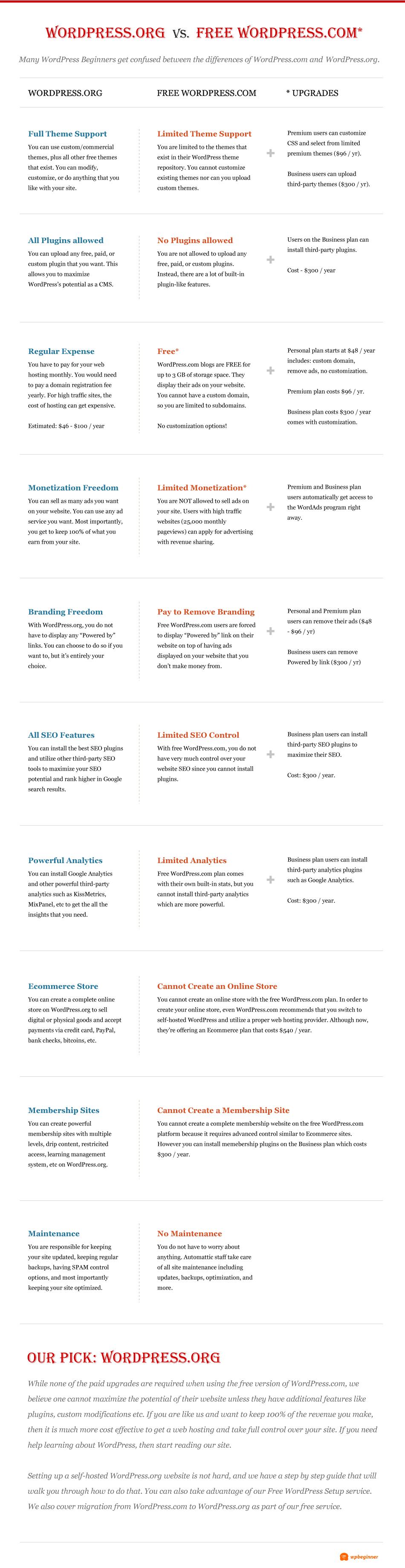 Wordpress Virtu Digital